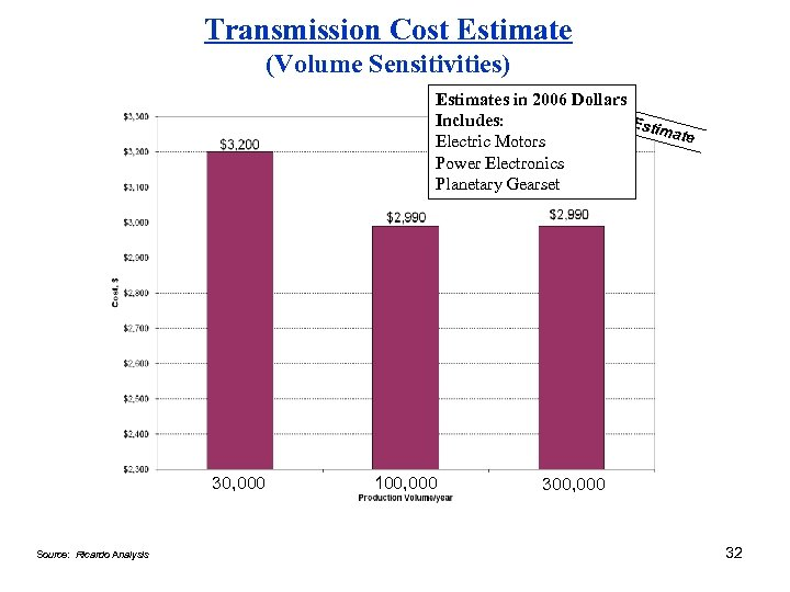 Transmission Cost Estimate (Volume Sensitivities) Estimates in 2006 Dollars Includes: Estim ate Electric Motors