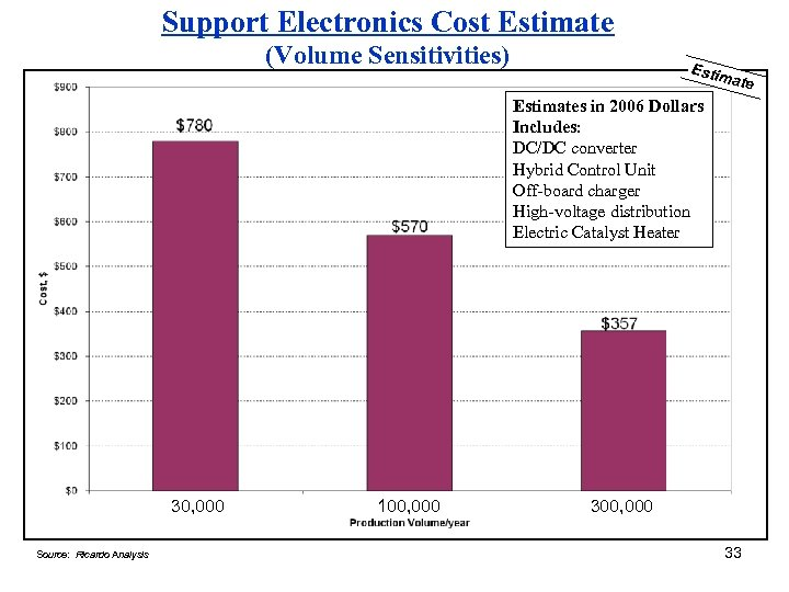 Support Electronics Cost Estimate (Volume Sensitivities) Estim ate Estimates in 2006 Dollars Includes: DC/DC