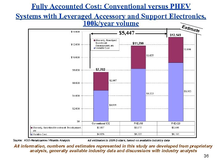 Fully Accounted Cost: Conventional versus PHEV Systems with Leveraged Accessory and Support Electronics, 100