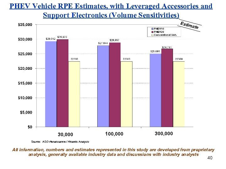 PHEV Vehicle RPE Estimates, with Leveraged Accessories and Support Electronics (Volume Sensitivities) Estim ate