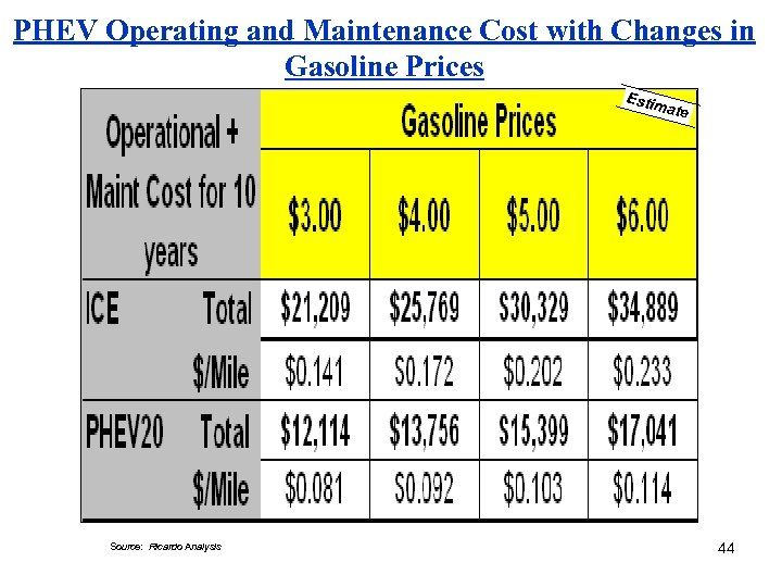 PHEV Operating and Maintenance Cost with Changes in Gasoline Prices Estim ate Source: Ricardo