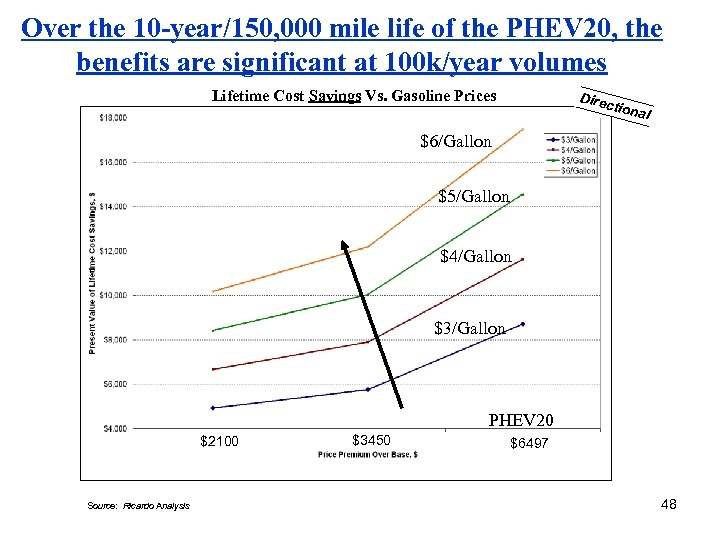 Over the 10 -year/150, 000 mile life of the PHEV 20, the benefits are