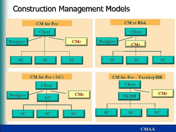 Construction Management Models CM at Risk CM for Fee Client CMr Designer SC SC