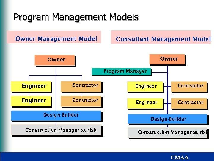 Program Management Models Owner Management Model Consultant Management Model Owner Program Manager Engineer Contractor