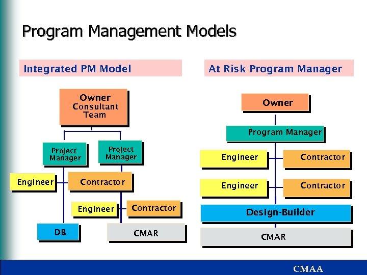 Program Management Models Integrated PM Model At Risk Program Manager Owner Consultant Team Program