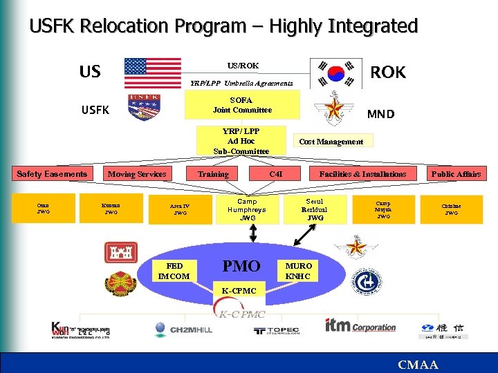 USFK Relocation Program – Highly Integrated US/ROK US SOFA Joint Committee USFK YRP/ LPP
