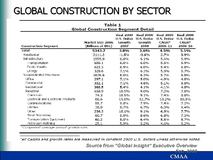 """GLOBAL CONSTRUCTION BY SECTOR Source from """"Global Insight"""" Executive Overview Feb. 2008 CMAA"""