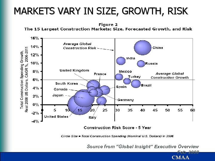"""MARKETS VARY IN SIZE, GROWTH, RISK Source from """"Global Insight"""" Executive Overview Feb. 2008"""