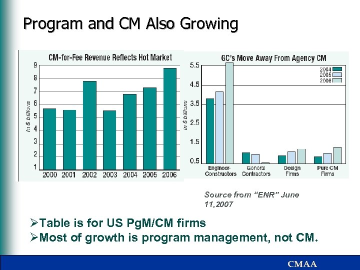 """Program and CM Also Growing Source from """"ENR"""" June 11, 2007 ØTable is for"""