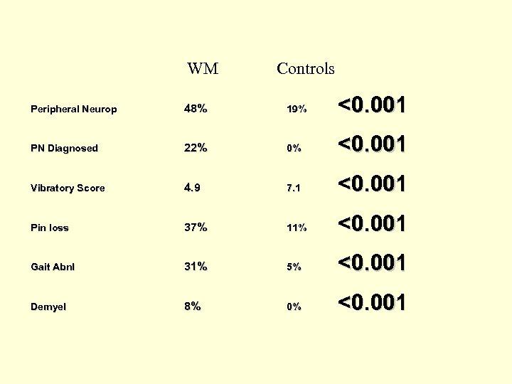 WM Controls Peripheral Neurop 48% 19% <0. 001 PN Diagnosed 22% 0% <0. 001
