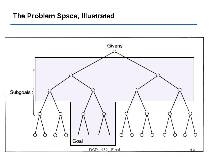 The Problem Space, Illustrated DCP 1172, Final 19
