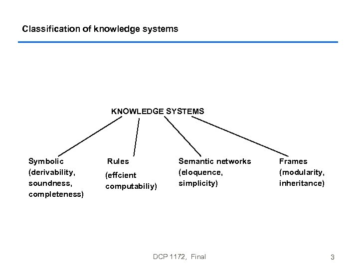Classification of knowledge systems KNOWLEDGE SYSTEMS Symbolic (derivability, soundness, completeness) Rules (effcient computabiliy) Semantic