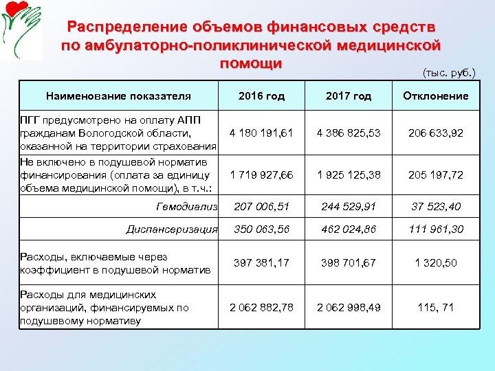Распределение объемов финансовых средств по амбулаторно-поликлинической медицинской помощи (тыс. руб. ) Наименование показателя 2016