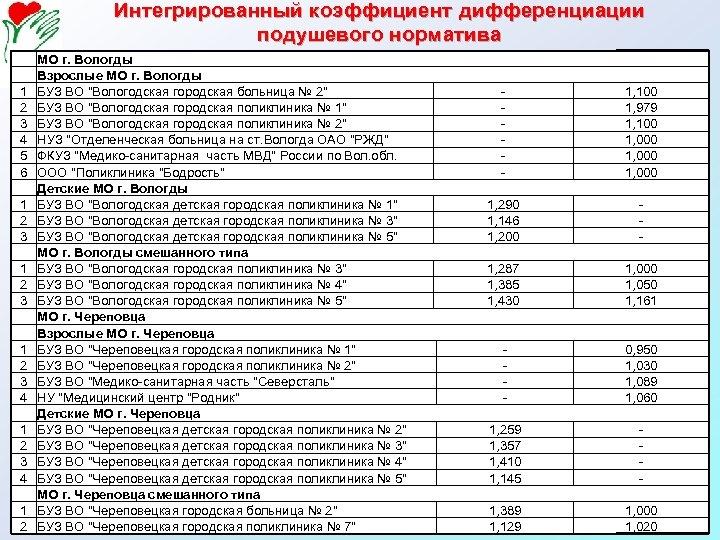 Интегрированный коэффициент дифференциации подушевого норматива 1 2 3 4 5 6 1 2 3