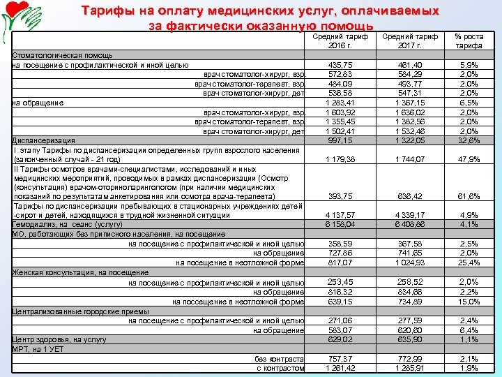 Тарифы на оплату медицинских услуг, оплачиваемых за фактически оказанную помощь Стоматологическая помощь на посещение
