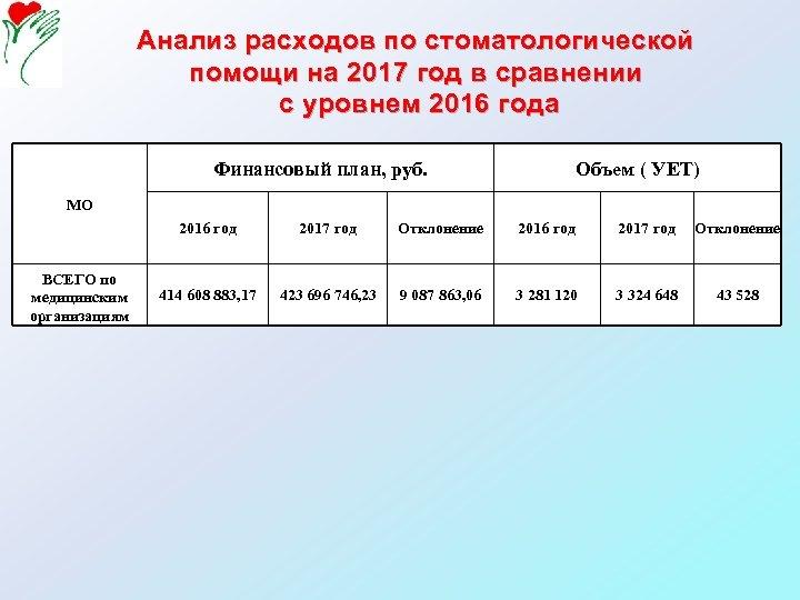 Анализ расходов по стоматологической помощи на 2017 год в сравнении с уровнем 2016 года