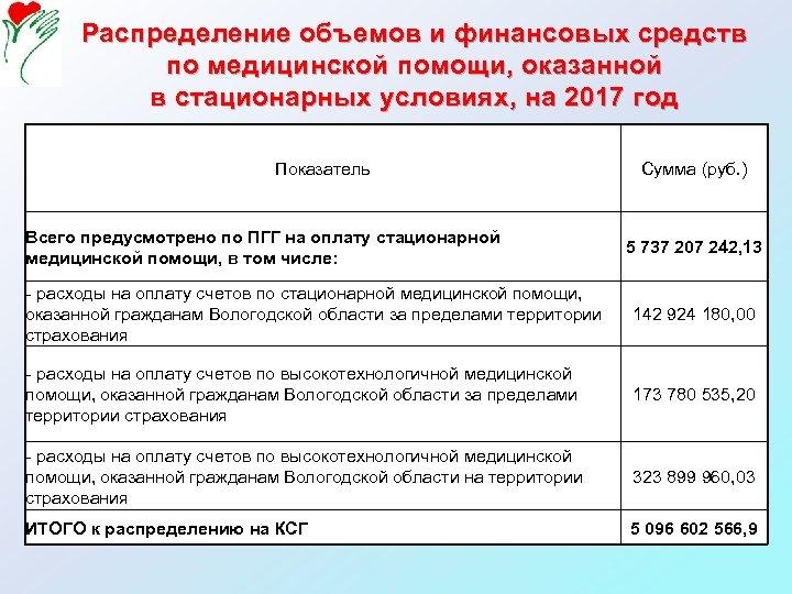 Распределение объемов и финансовых средств по медицинской помощи, оказанной в стационарных условиях, на 2017
