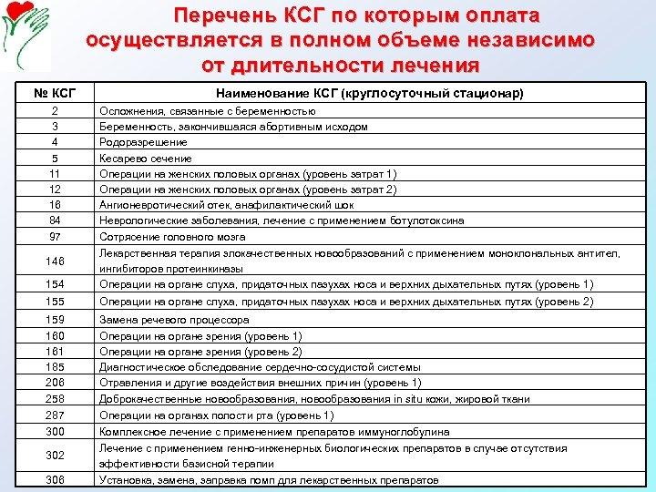 Перечень КСГ по которым оплата осуществляется в полном объеме независимо от длительности лечения №