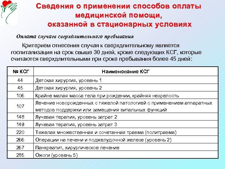 Сведения о применении способов оплаты медицинской помощи, оказанной в стационарных условиях Оплата случаев сверхдлительного