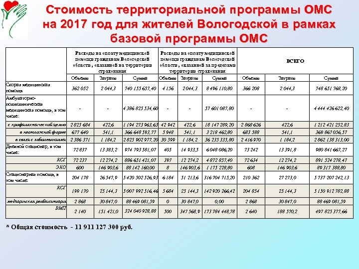 Стоимость территориальной программы ОМС на 2017 год для жителей Вологодской в рамках базовой программы