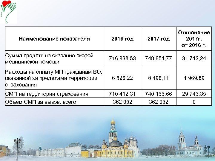 Наименование показателя Сумма средств на оказание скорой медицинской помощи Расходы на оплату МП гражданам