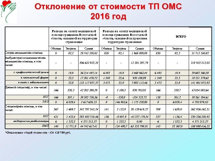 Отклонение от стоимости ТП ОМС 2016 год Расходы на оплату медицинской помощи гражданам Вологодской