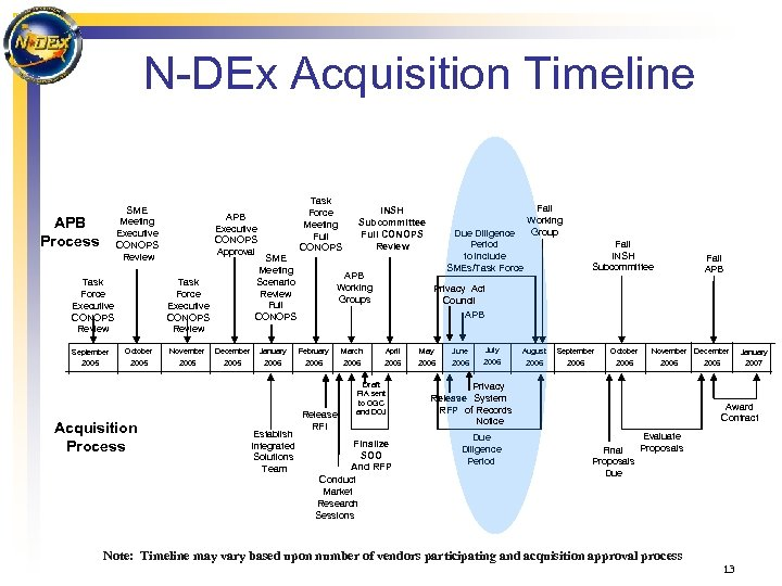 N-DEx Acquisition Timeline SME Meeting Executive CONOPS Review APB Process Task Force Executive CONOPS