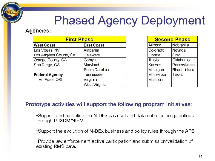 Phased Agency Deployment Agencies: Prototype activities will support the following program initiatives: • Support