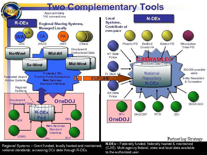 Two Complementary Tools Approximately 100 connections R-DEx WA VA Regional Sharing Systems, Managed Locally