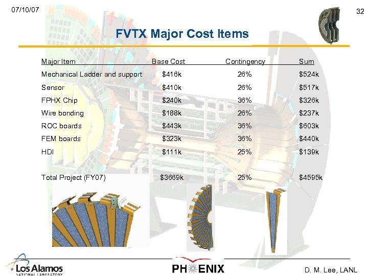 07/10/07 32 FVTX Major Cost Items Major Item Base Cost Contingency Sum Mechanical Ladder