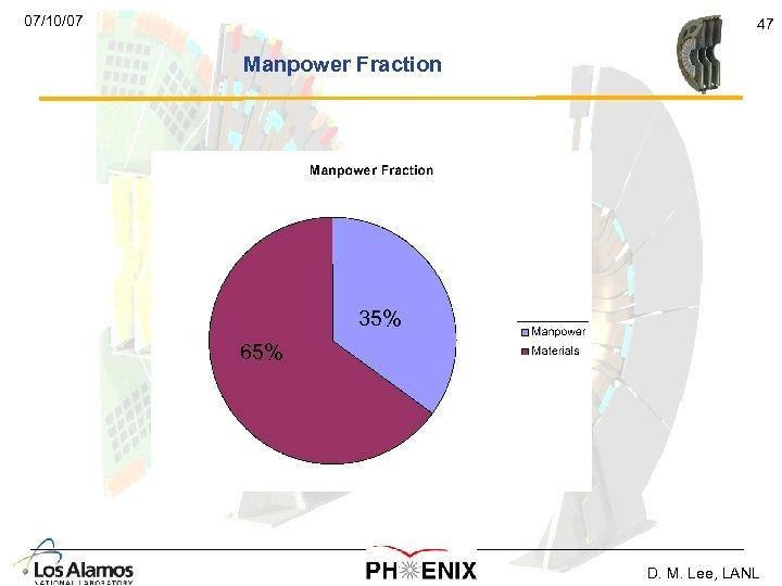 07/10/07 47 Manpower Fraction 35% 65% D. M. Lee, LANL