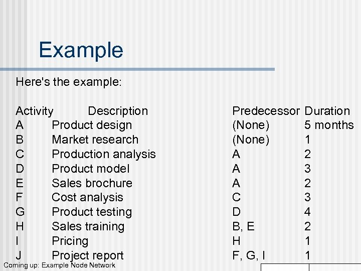 Example Here's the example: Activity Description A Product design B Market research C Production