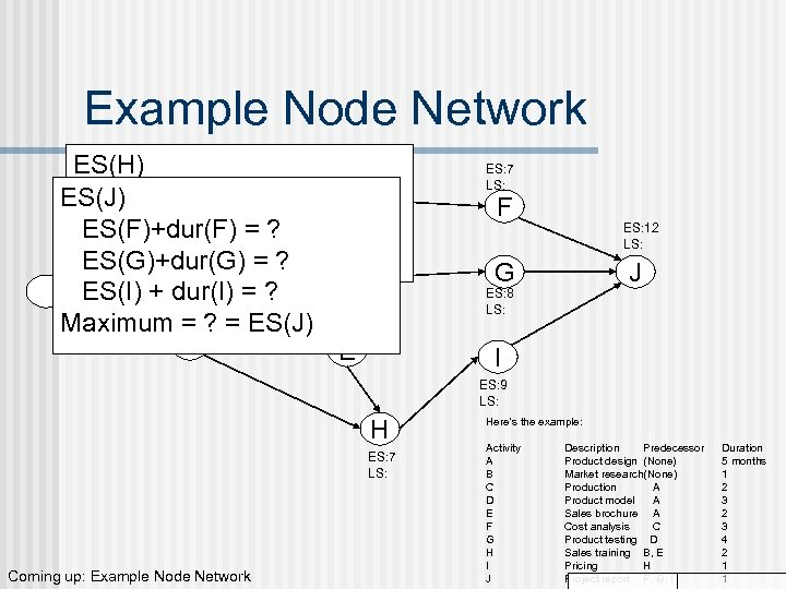 Example Node Network ES: 5 ES(H) LS: ES(E)+dur(E) = 5 + 2 = 7