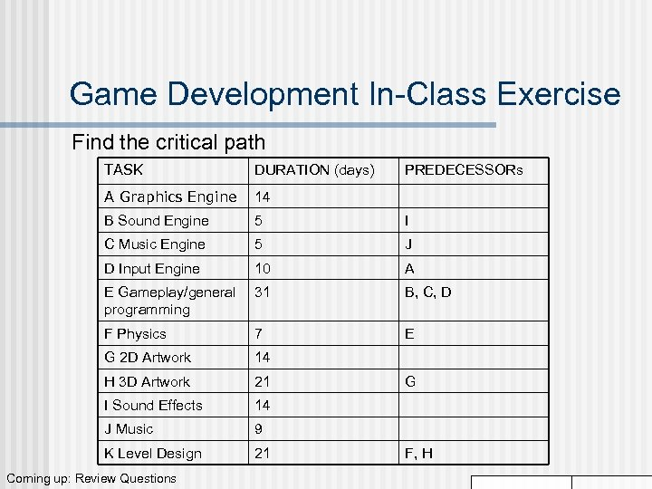 Game Development In-Class Exercise Find the critical path TASK DURATION (days) A Graphics Engine