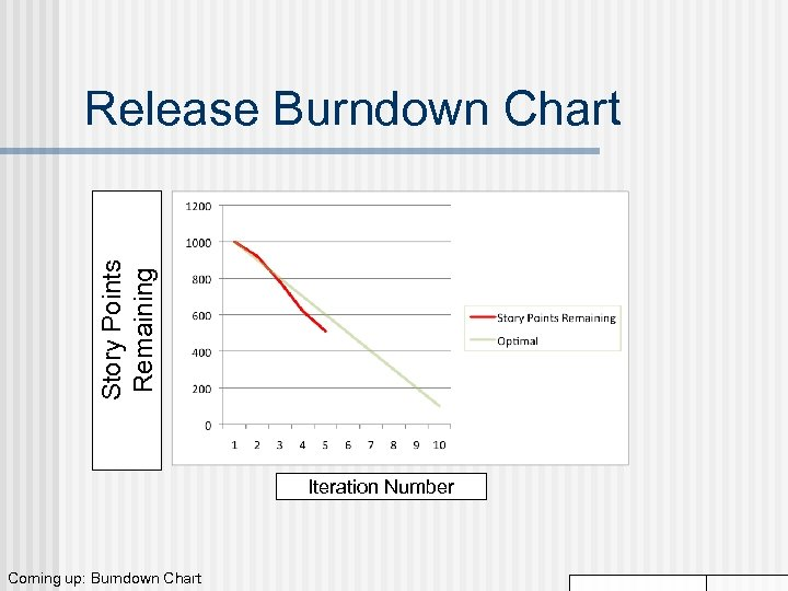 Story Points Remaining Release Burndown Chart Iteration Number Coming up: Burndown Chart