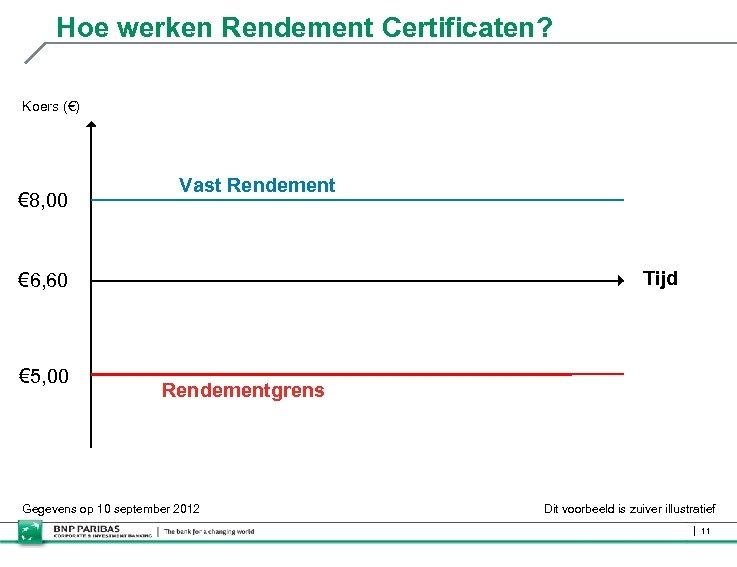 Hoe werken Rendement Certificaten? Koers (€) € 8, 00 Vast Rendement Tijd € 6,