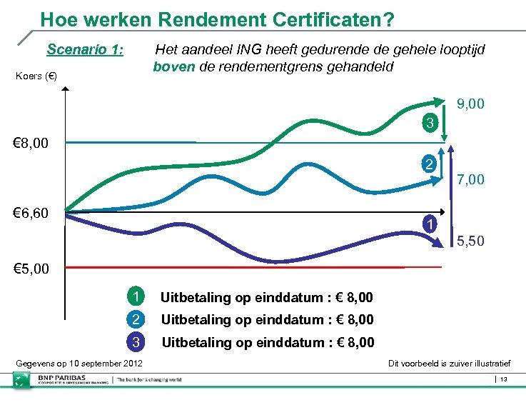 Hoe werken Rendement Certificaten? Scenario 1: Het aandeel ING heeft gedurende de gehele looptijd
