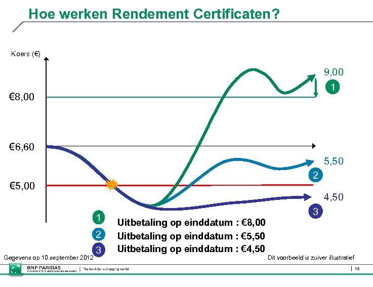 Hoe werken Rendement Certificaten? Koers (€) 9, 00 1 € 8, 00 € 6,