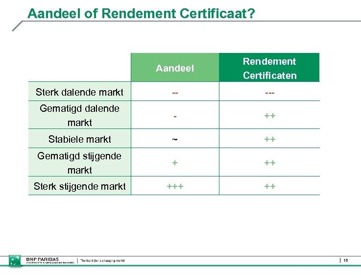 Aandeel of Rendement Certificaat? Aandeel Rendement Certificaten Sterk dalende markt -- --- Gematigd dalende