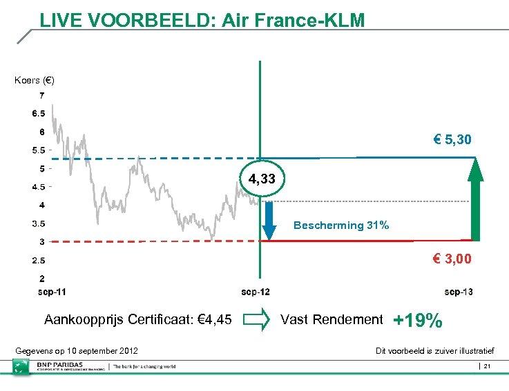 LIVE VOORBEELD: Air France-KLM Koers (€) € 5, 30 4, 33 Bescherming 31% €