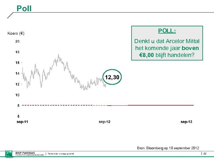 Poll POLL: Koers (€) Denkt u dat Arcelor Mittal het komende jaar boven €