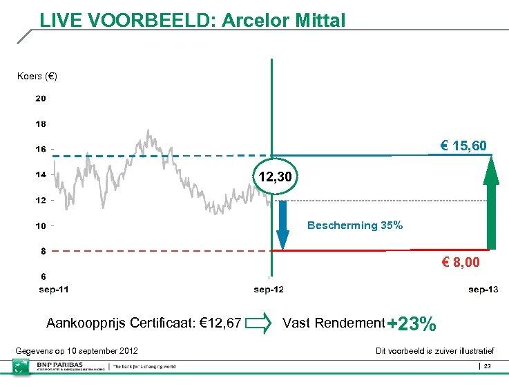 LIVE VOORBEELD: Arcelor Mittal Koers (€) € 15, 60 12, 30 Bescherming 35% €