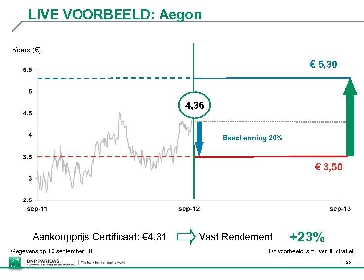 LIVE VOORBEELD: Aegon Koers (€) € 5, 30 4, 36 Bescherming 20% € 3,