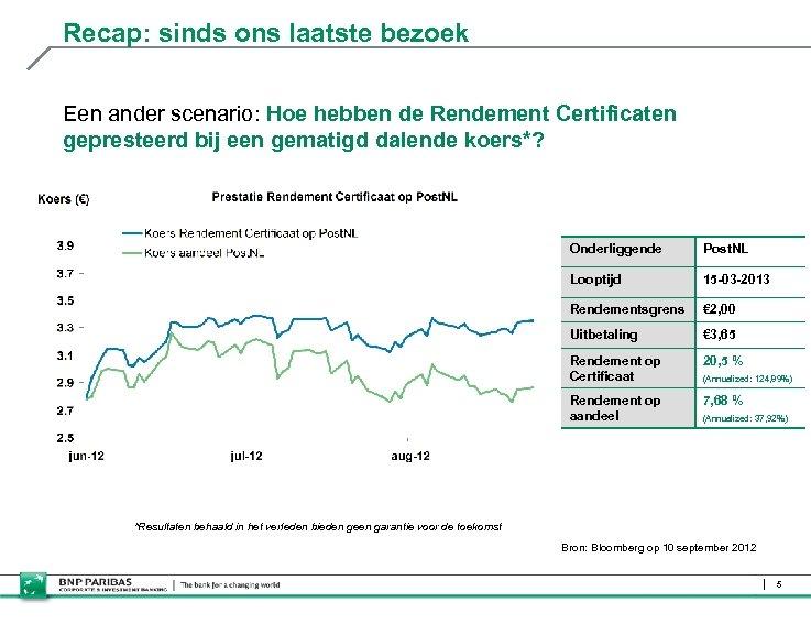 Recap: sinds ons laatste bezoek Een ander scenario: Hoe hebben de Rendement Certificaten gepresteerd