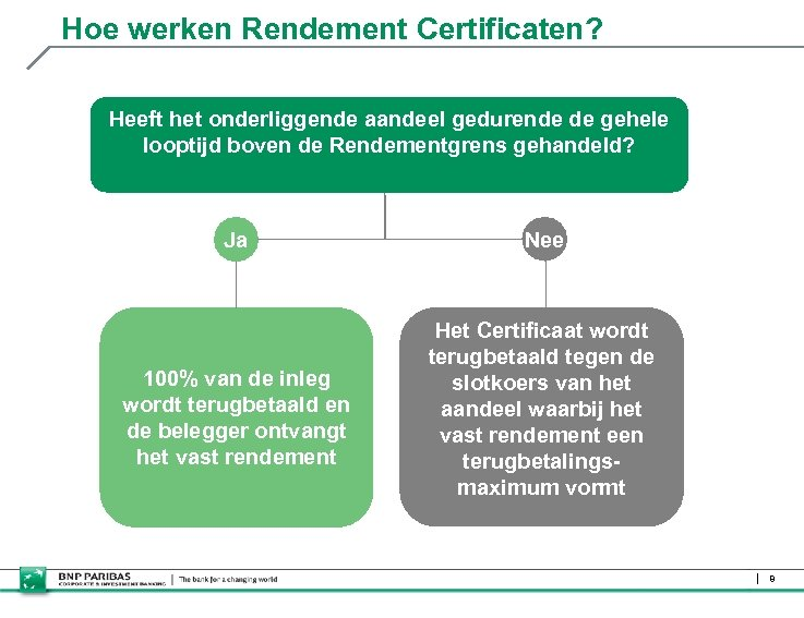 Hoe werken Rendement Certificaten? Heeft het onderliggende aandeel gedurende de gehele looptijd boven de