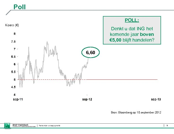 Poll POLL: Koers (€) Denkt u dat ING het komende jaar boven € 5,