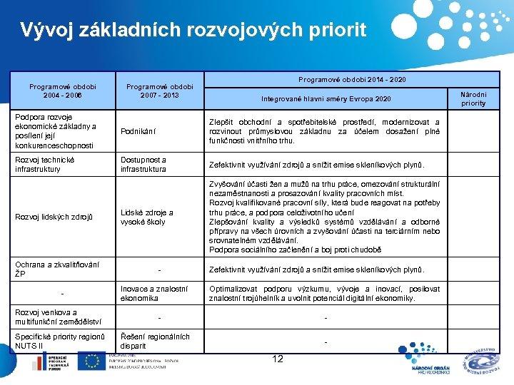 Vývoj základních rozvojových priorit Programové období 2004 - 2006 Programové období 2007 - 2013