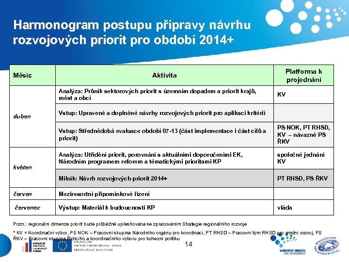 Harmonogram postupu přípravy návrhu rozvojových priorit pro období 2014+ Měsíc Platforma k projednání