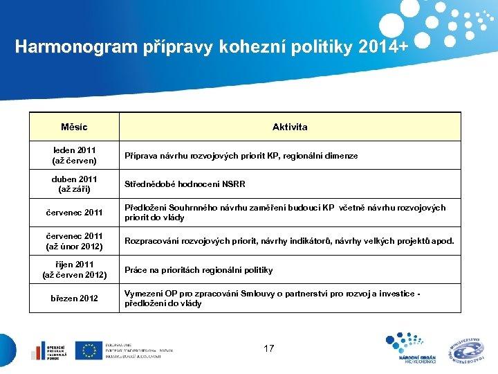 Harmonogram přípravy kohezní politiky 2014+ Měsíc Aktivita leden 2011 (až červen) Příprava návrhu