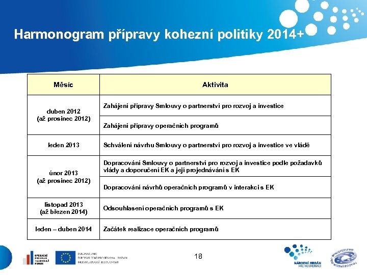 Harmonogram přípravy kohezní politiky 2014+ Měsíc duben 2012 (až prosinec 2012) Aktivita Zahájení